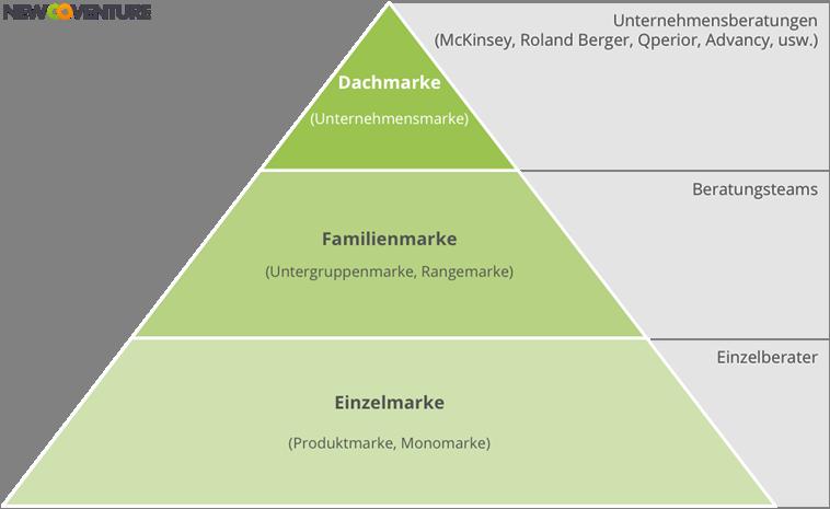 Markenarchitektur im Beratungsmarkt