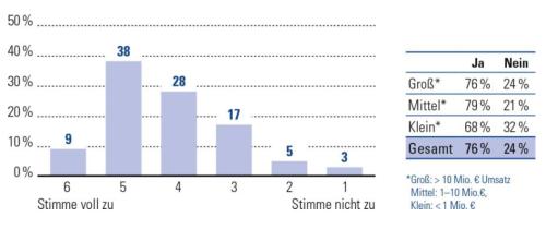 Trendthese: Die Zahl der Unternehmensberatungen, die eigene Digital Labs und Digitale Think Tanks aufbauen, wird steigen © BDU e.V. 2015