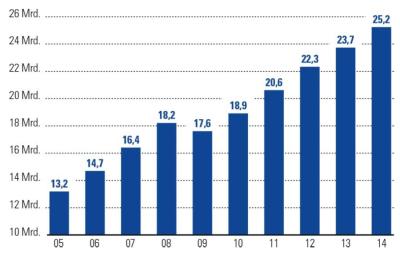 Branchenumsatz im deutschen Consultingmarkt von 2005 bis 2014 in Mrd. € © BDU e.V. 2015