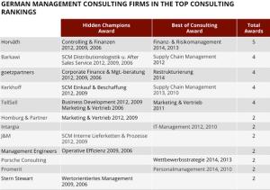 Mehrfach ausgezeichnete Consulting-Spezialisten © consultingmarket.de