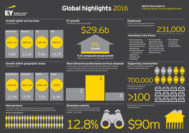 ey-global-highlights-2016-infographic