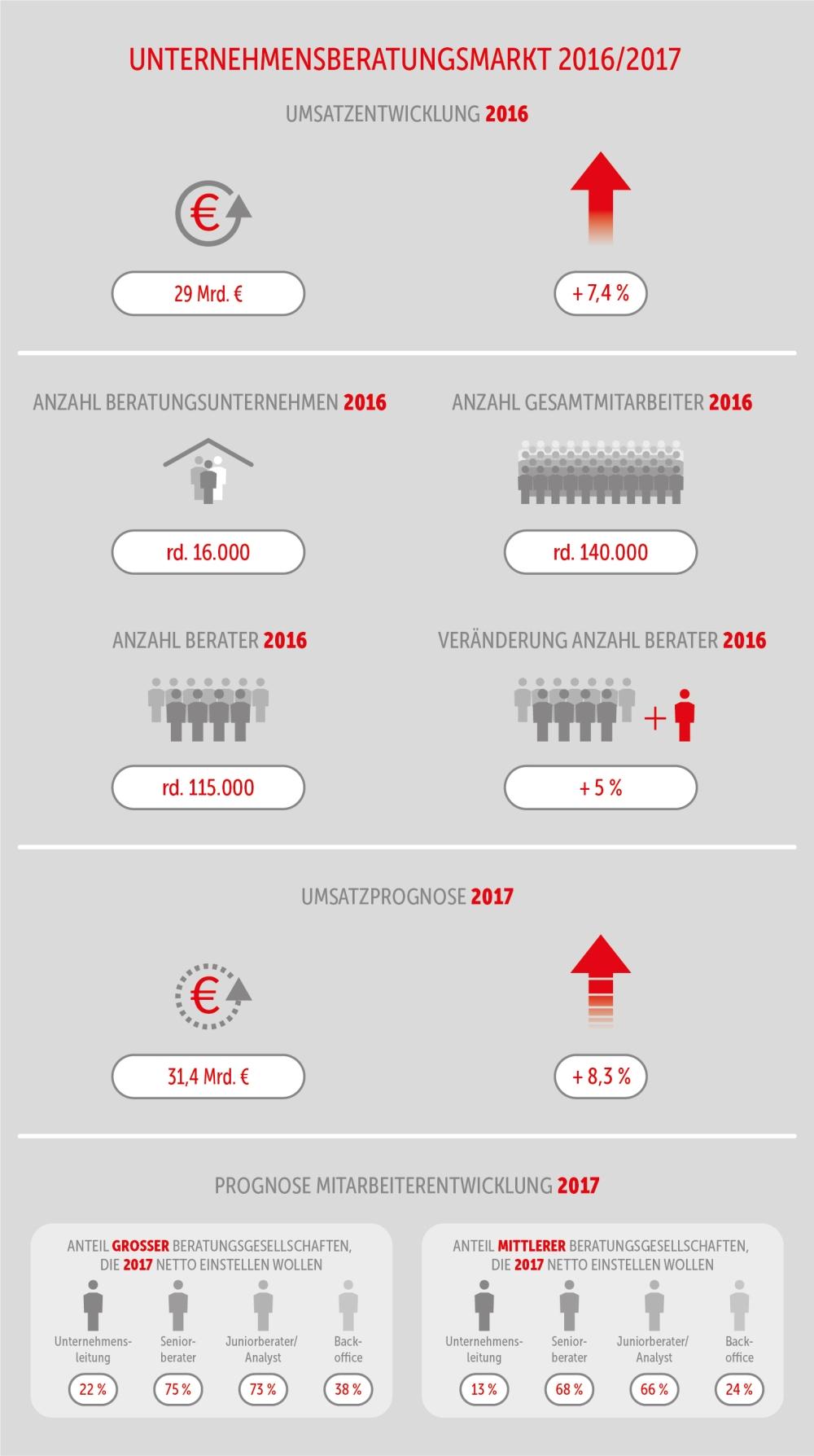 Unternehmensberater treiben den digitalen Wandelin Deutschland voran