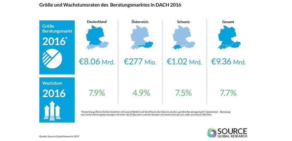 Infografik DACH Consultingmarkt 2017
