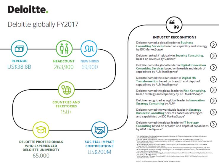Deloitte 2017